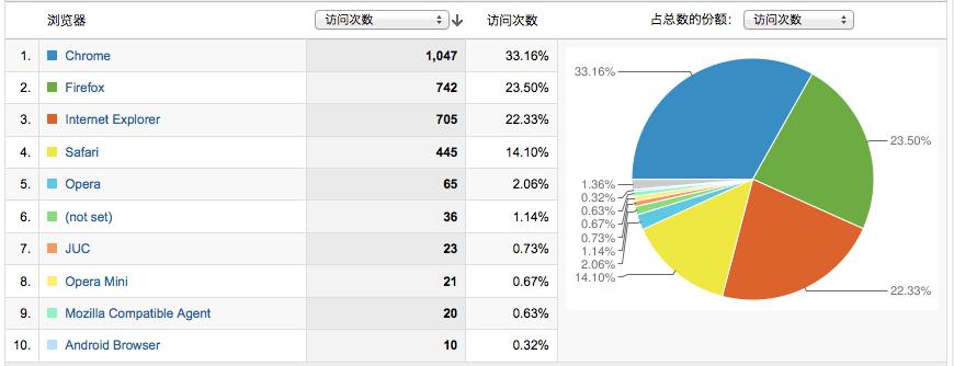 浏览器统计