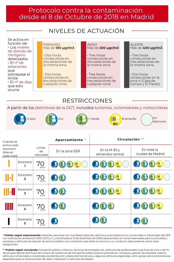 nuevo protocolo contaminacion madrid
