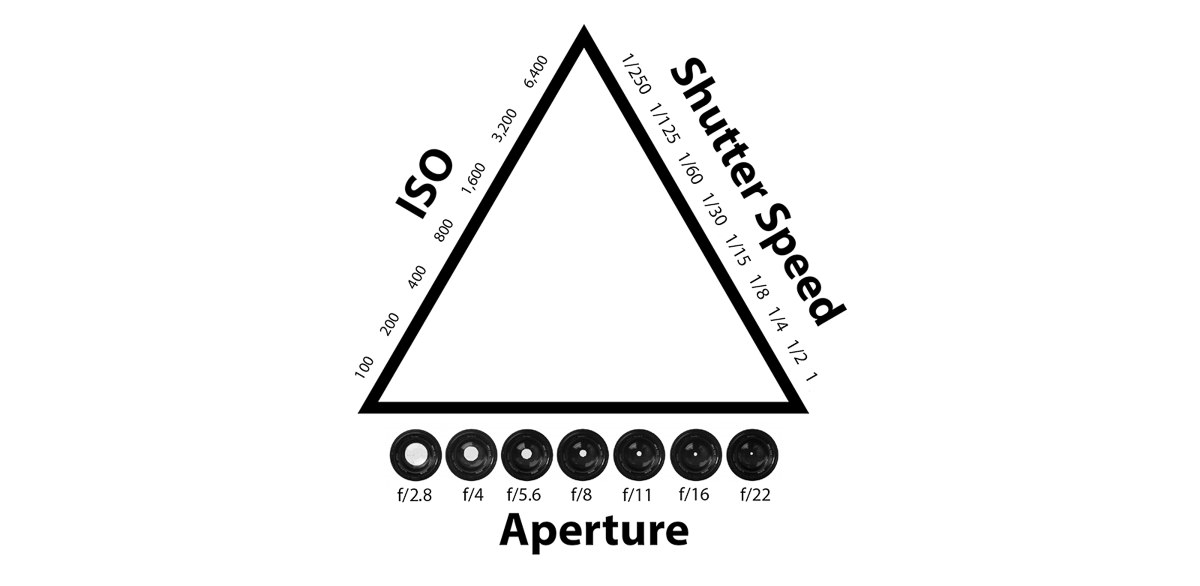 The Exposure Triangle and How it Can Be Used Creatively