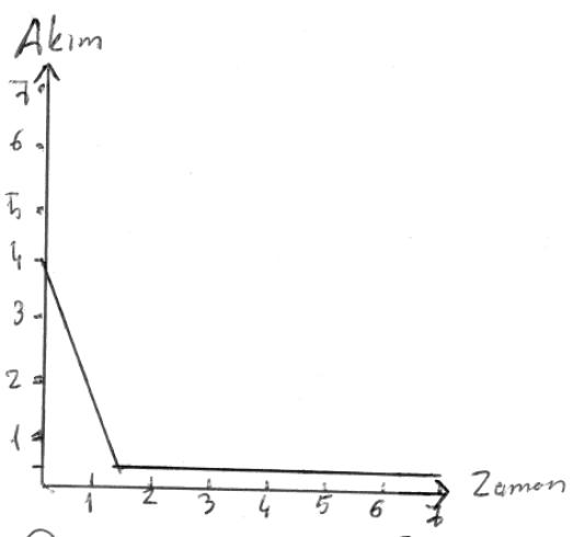Azaltılmış demeraj akımını gösteren temsili akım-zaman grafiği