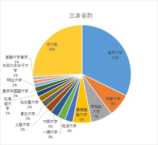 univ_chart_01