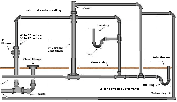 bath plumbing diagram