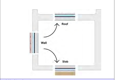 Ideal wall, roof and floor