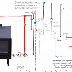 Wood Boiler Thermostat Wiring Diagram Of Cork Cells Dibble Fireplace Piping 10 Twinsprings Research