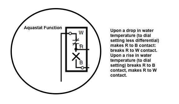 Aquastat Function