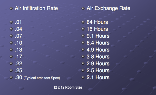 Window Air Infiltration Rates