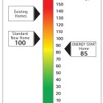 HERS Index-Energy Star