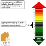 Typical LEED HERS Rating