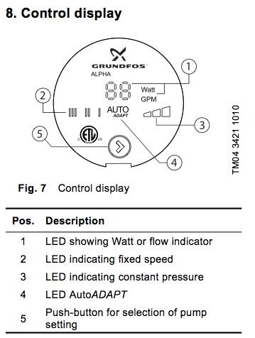 Grundfos Alpha Control Display