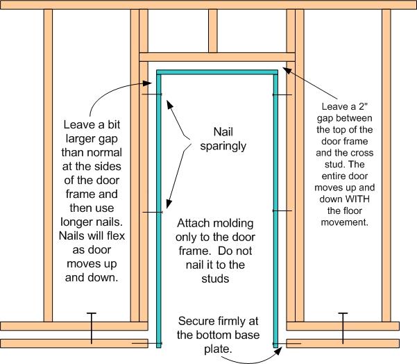 floating wall door frame
