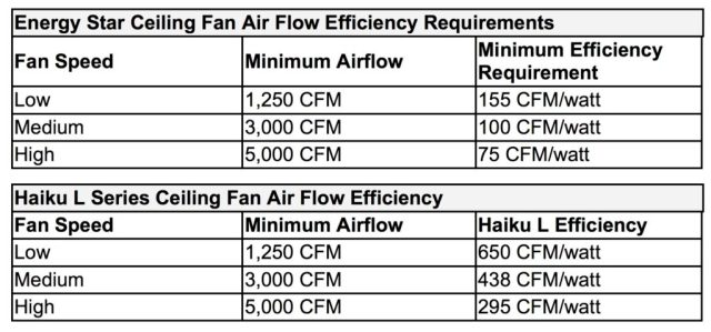 Haiku Fan Efficiency