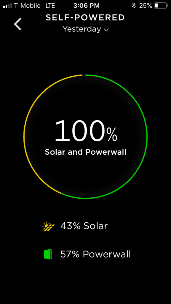 First 100% solar day