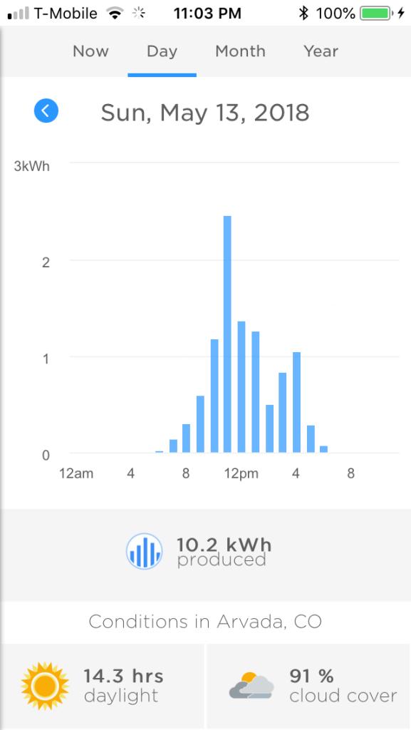 Solar City App graph