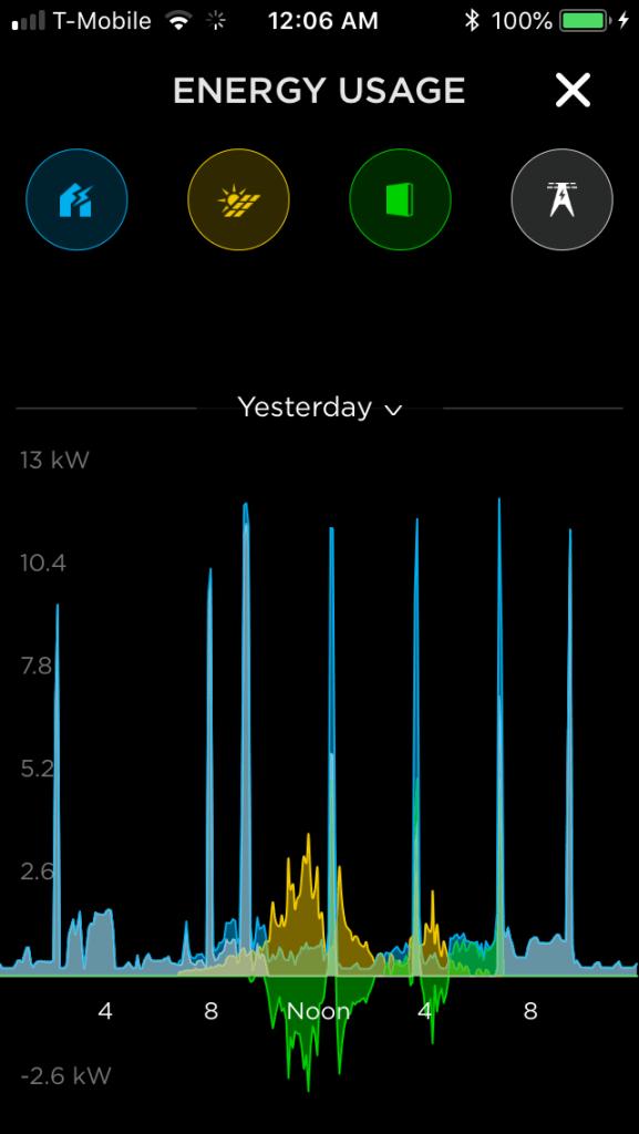 Single solar day