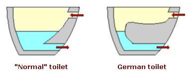 German Shelf Toilet