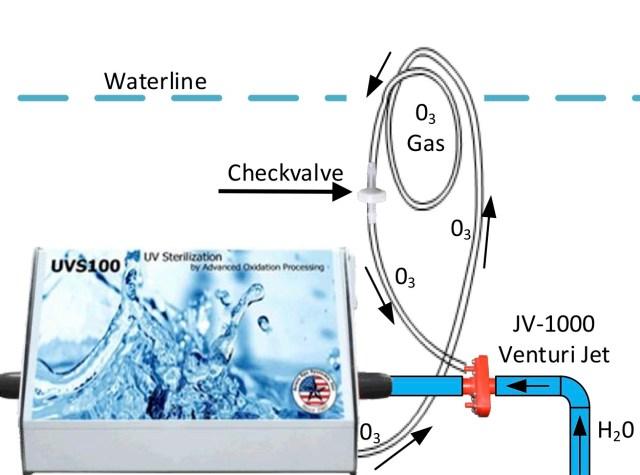 Check valve on Ozone Santizer