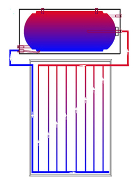 Simple thermosiphon closed loop