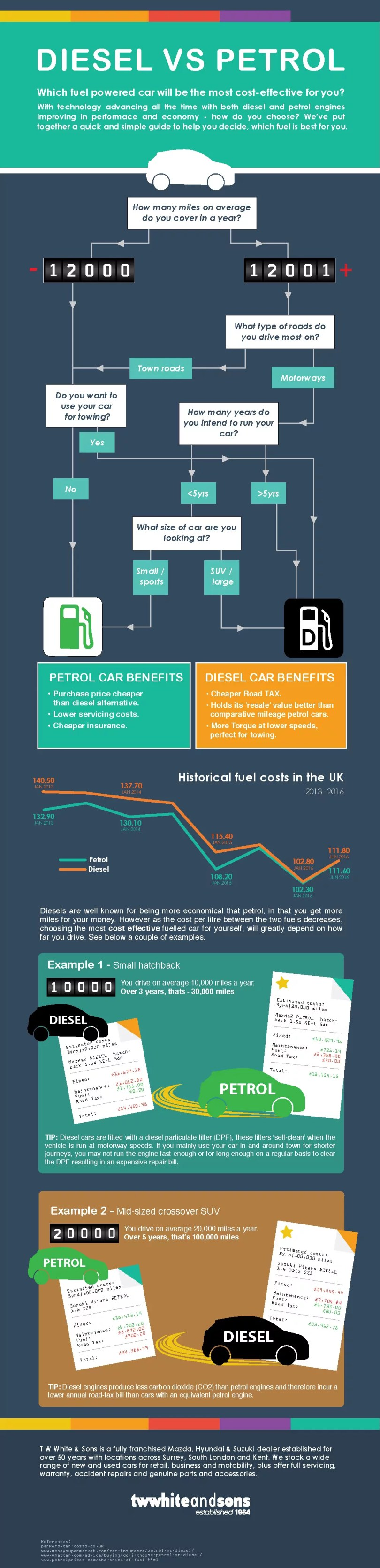 Diesel or Petrol infographic - which car do I buy?