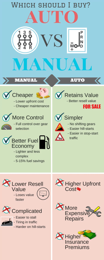 infographic-auto-vs-manual-transmission