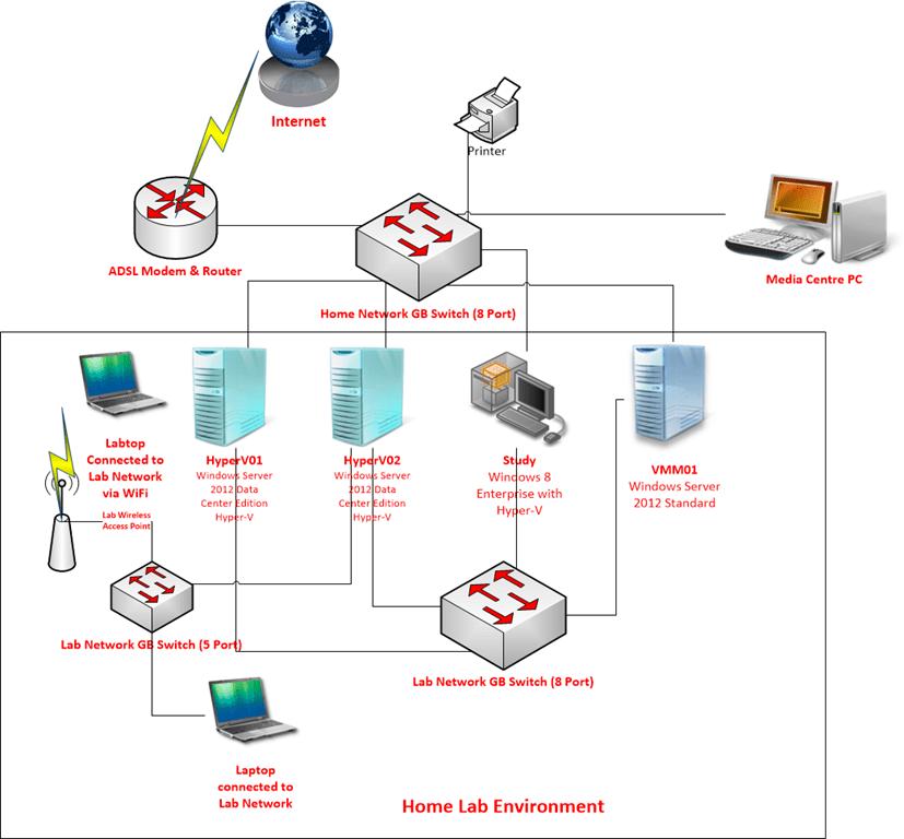 model in software testing v diagram simplicity mower deck belt hyper-v | tao yang's system center blog