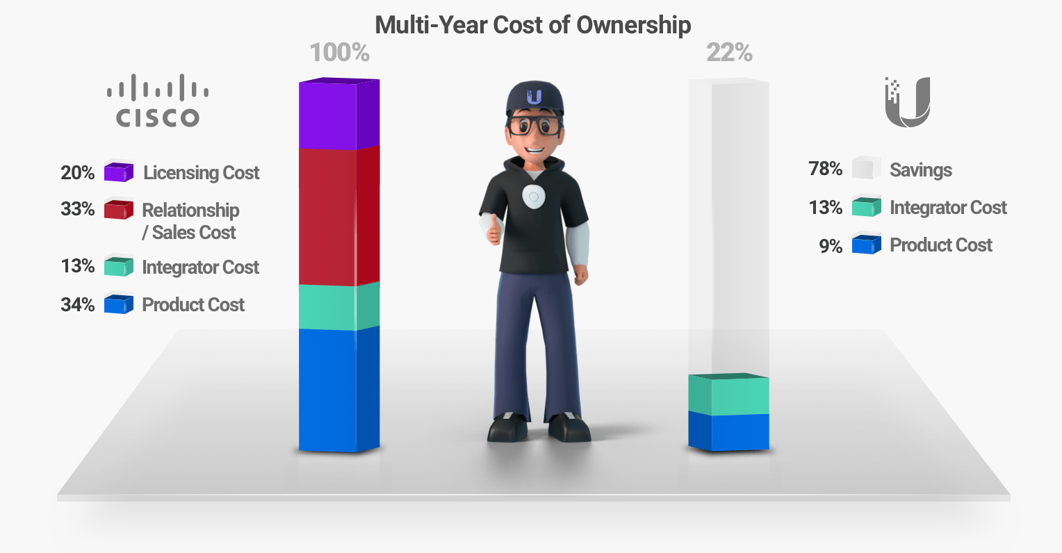 Multi-Year Cost of Ownership