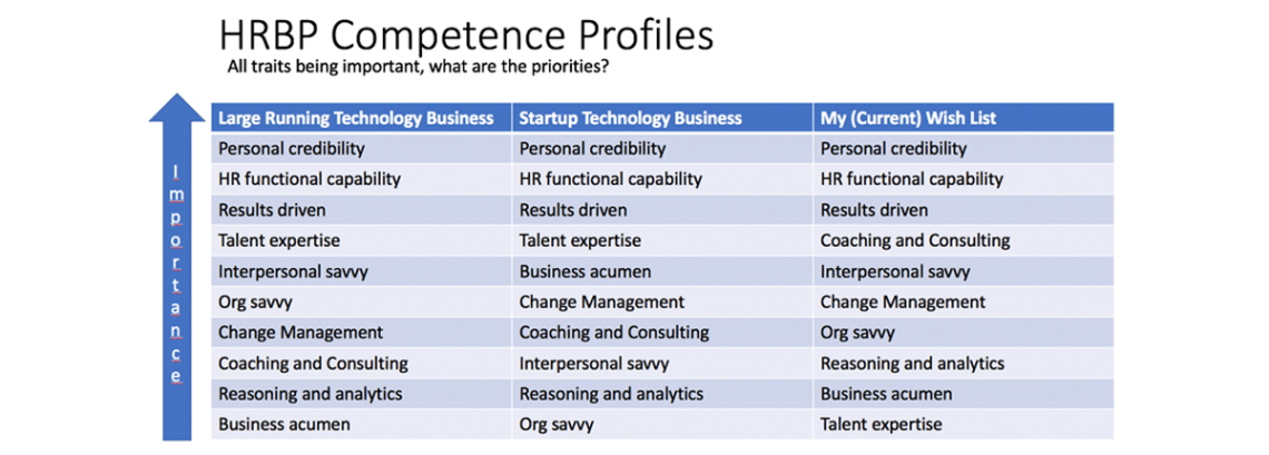 HRBP Competence Profiles; what are the priorities?