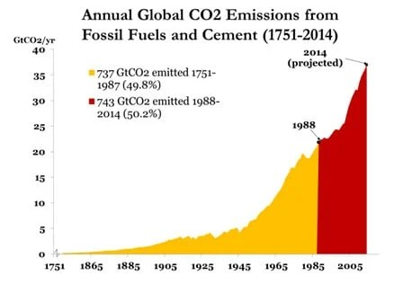 https://i0.wp.com/blog.ucsusa.org/wp-content/uploads/2014/12/annual-global-co2-emissions-1751-2014.jpg