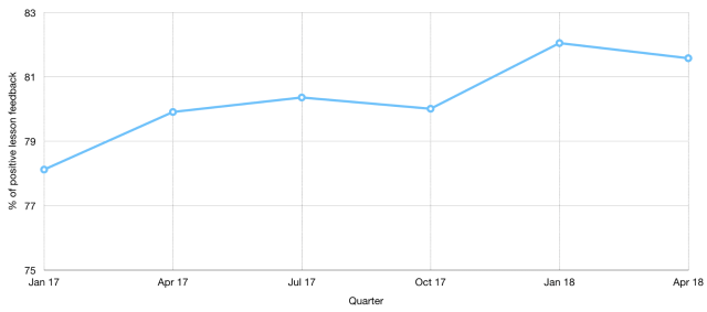 Data powers progress at Udacity -2