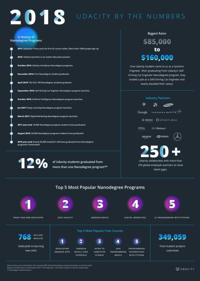 2018 - Udacity by the Numbers - FINAL 3
