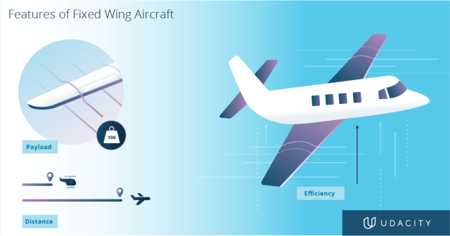 Fixed wing airplane features illustration diagram