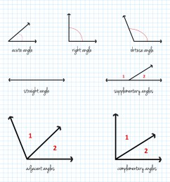 Trigonometry Word Problems and How to Solve Them   Udemy Blog [ 900 x 900 Pixel ]