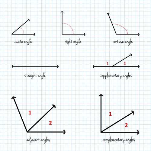 small resolution of Trigonometry Word Problems and How to Solve Them   Udemy Blog