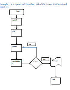 Flowchart also flowchart examples how  can help you program better rh blog udemy
