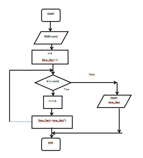 Flowchart Examples : How a Flowchart Can Help You Program