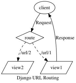 How do I complete the below assignment using Python Django