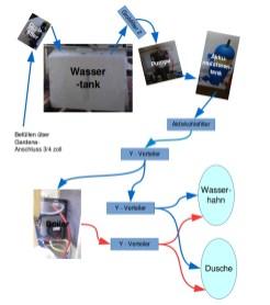 Wasserversorgung Skizze