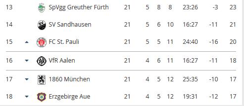 Tabellenrechner - (c) www.kicker.de