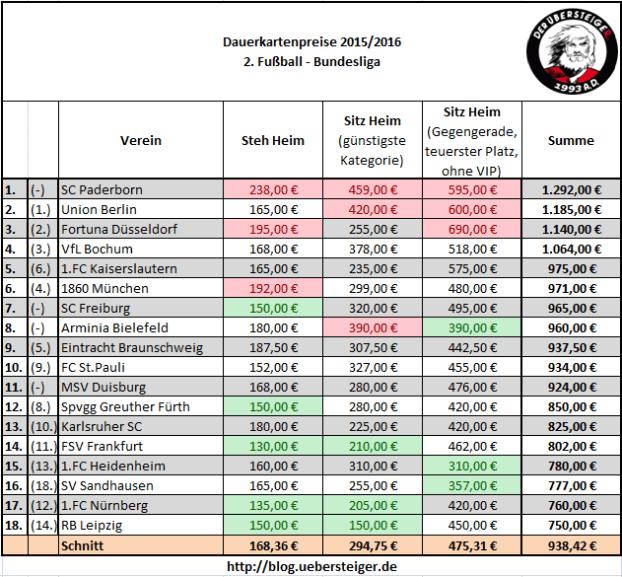Dauerkarten-Preisübersicht - 2.Liga - Saison 2015/2016
