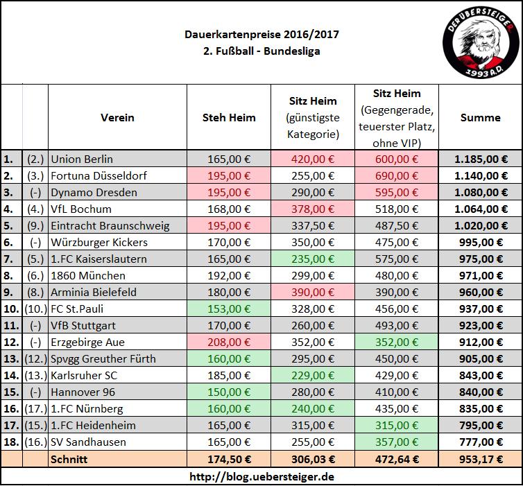 Dauerkarten-Preise 2.Bundesliga 2016/2017 Zum Vergrößern anklicken.