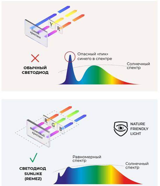 опасный пик синего спектра