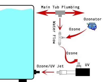 Electronic Sanitation Diagram