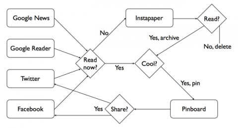 Flowchart showing how I use reading channels and services