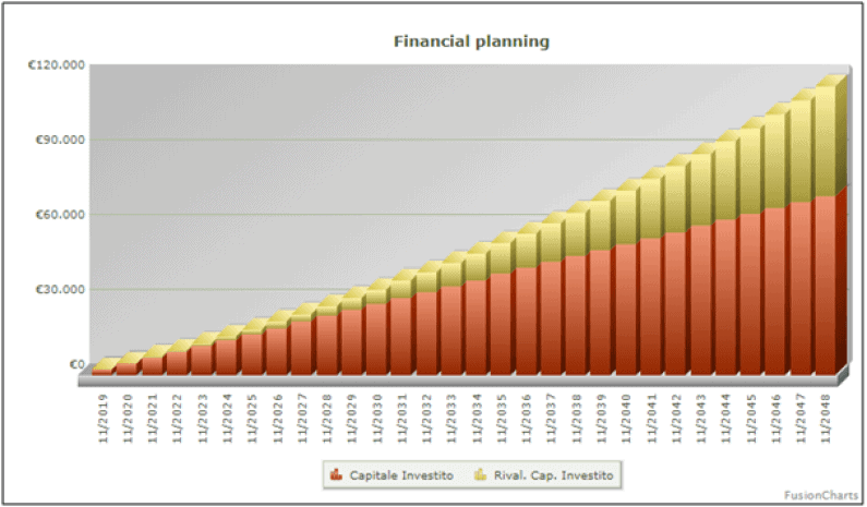 Accumulation plan (Savings Plan) and algorithmic trading 1