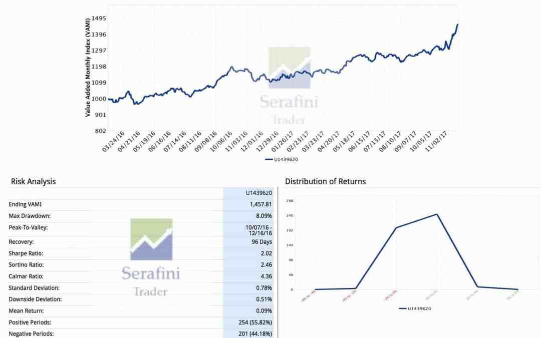 Trading Hero: intervista a Stefano Serafini – Campione del Mondo di Trading 2017