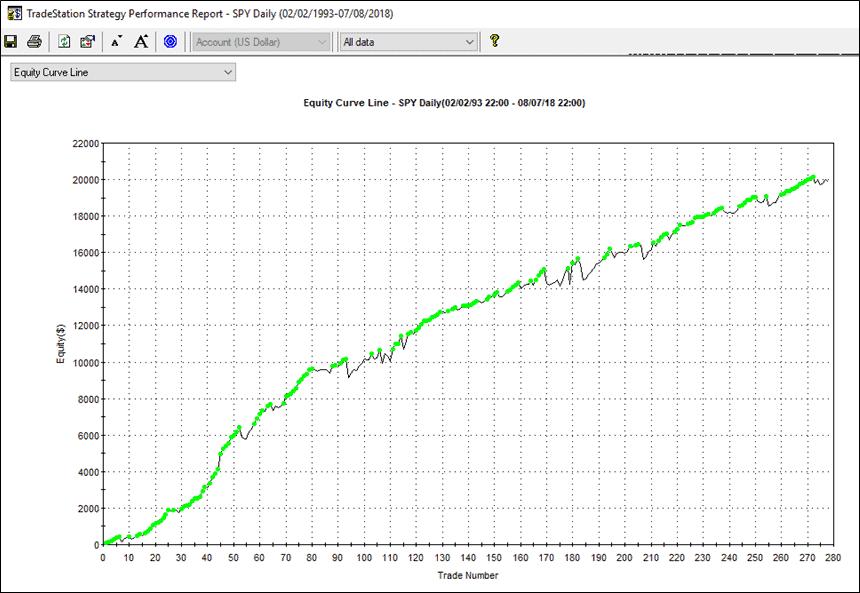 Un indicatore comune e una batteria di trading systems – 3