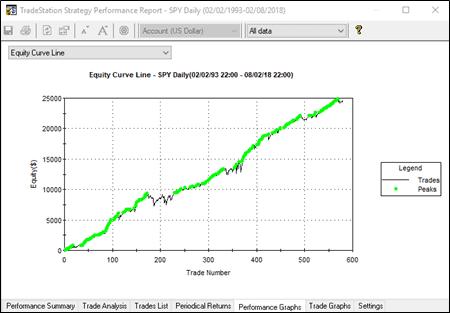 Un indicatore comune e una batteria di trading systems – 2