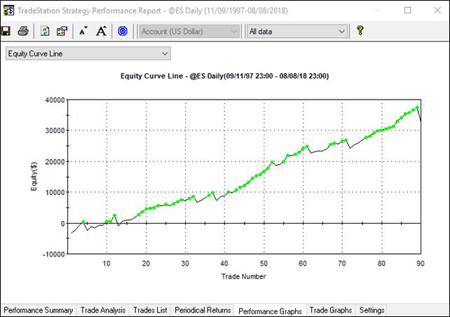 Un indicatore comune e una batteria di trading systems – 5