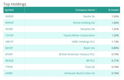 ETF Top Holdings