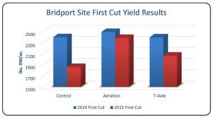 Table 4. First cut hay yield comparing control and aeration at Bridport site only for both 2014 and 2015.