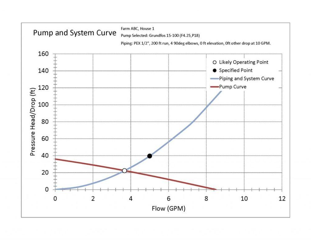 medium resolution of pump and pipe pressure calculator graph screen shot